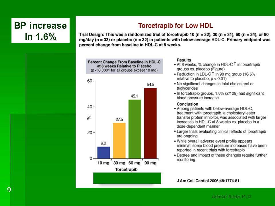 -------------------- 1.6%++BP 9 BP increase In 1.6%
