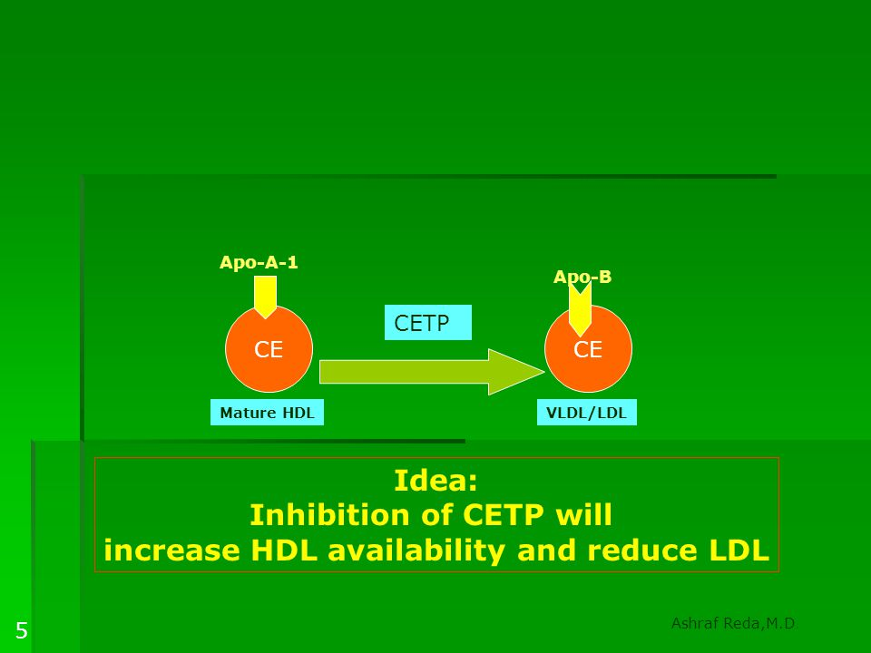 Conclusions  CETP inhibition is a harmful strategy  Epidemiological studies and arterio-graphic data support HDL benefit  Niacin and combination therapy are effective and proven therapy for HDL raising  Apo-A1 targeting appear to be the most promising strategy to enhance reverse cholesterol transport Ashraf Reda,M.D.