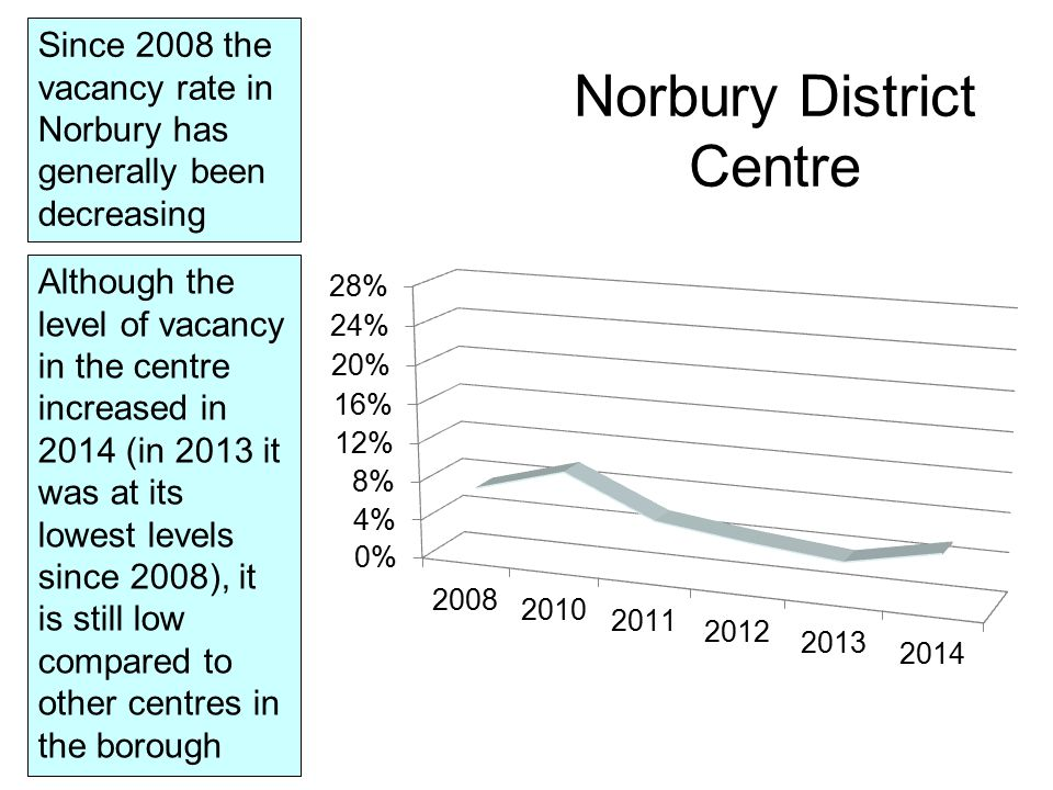 Norbury District Centre Since 2008 the vacancy rate in Norbury has generally been decreasing Although the level of vacancy in the centre increased in 2014 (in 2013 it was at its lowest levels since 2008), it is still low compared to other centres in the borough