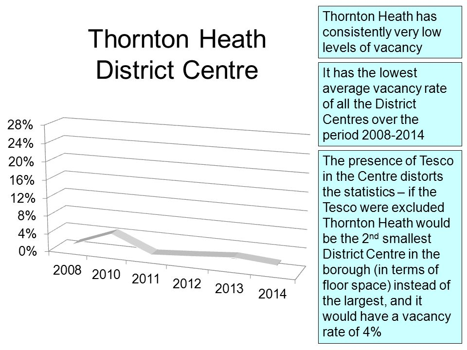 Thornton Heath has consistently very low levels of vacancy It has the lowest average vacancy rate of all the District Centres over the period 2008-2014 Thornton Heath District Centre The presence of Tesco in the Centre distorts the statistics – if the Tesco were excluded Thornton Heath would be the 2 nd smallest District Centre in the borough (in terms of floor space) instead of the largest, and it would have a vacancy rate of 4%