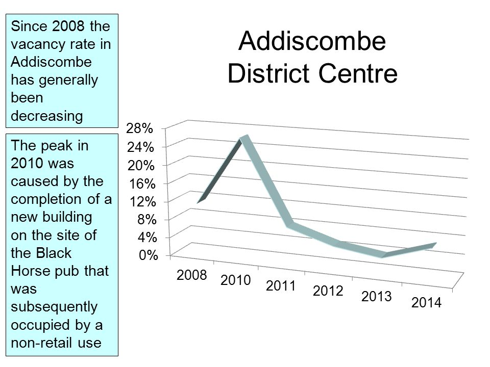 Addiscombe District Centre Since 2008 the vacancy rate in Addiscombe has generally been decreasing The peak in 2010 was caused by the completion of a new building on the site of the Black Horse pub that was subsequently occupied by a non-retail use