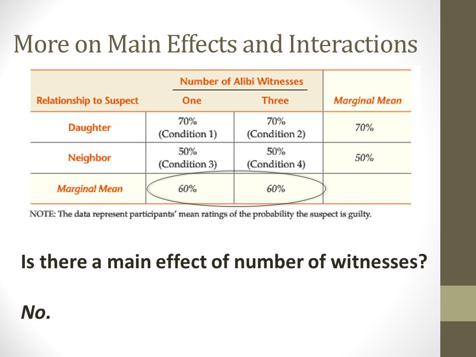 More on Main Effects and Interactions Is there a main effect of number of witnesses?