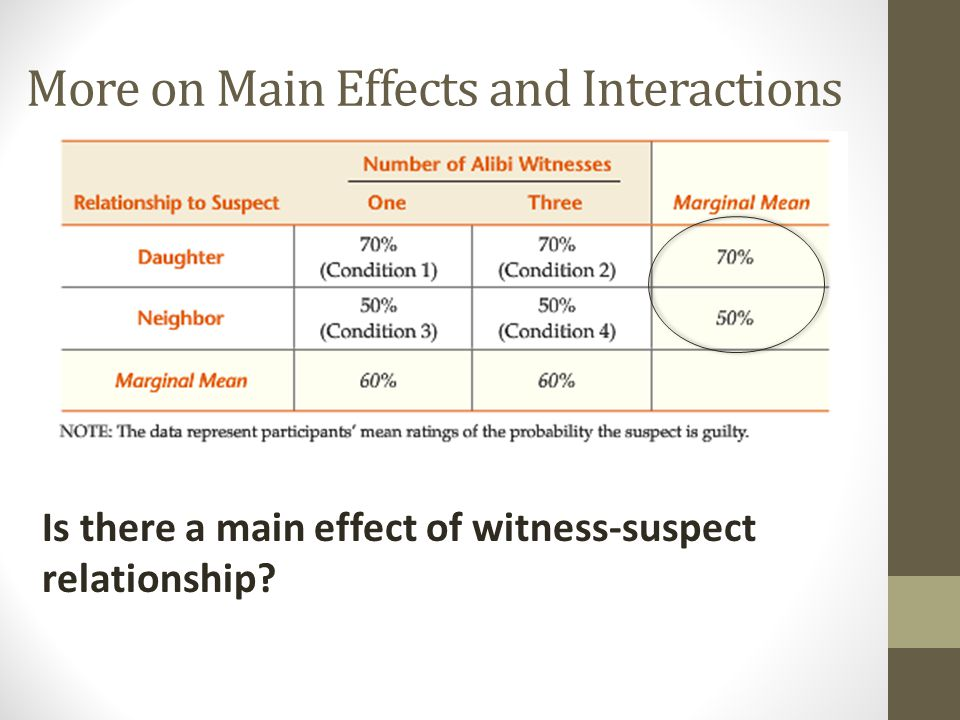More on Main Effects and Interactions Is there a main effect of number of witnesses? No.