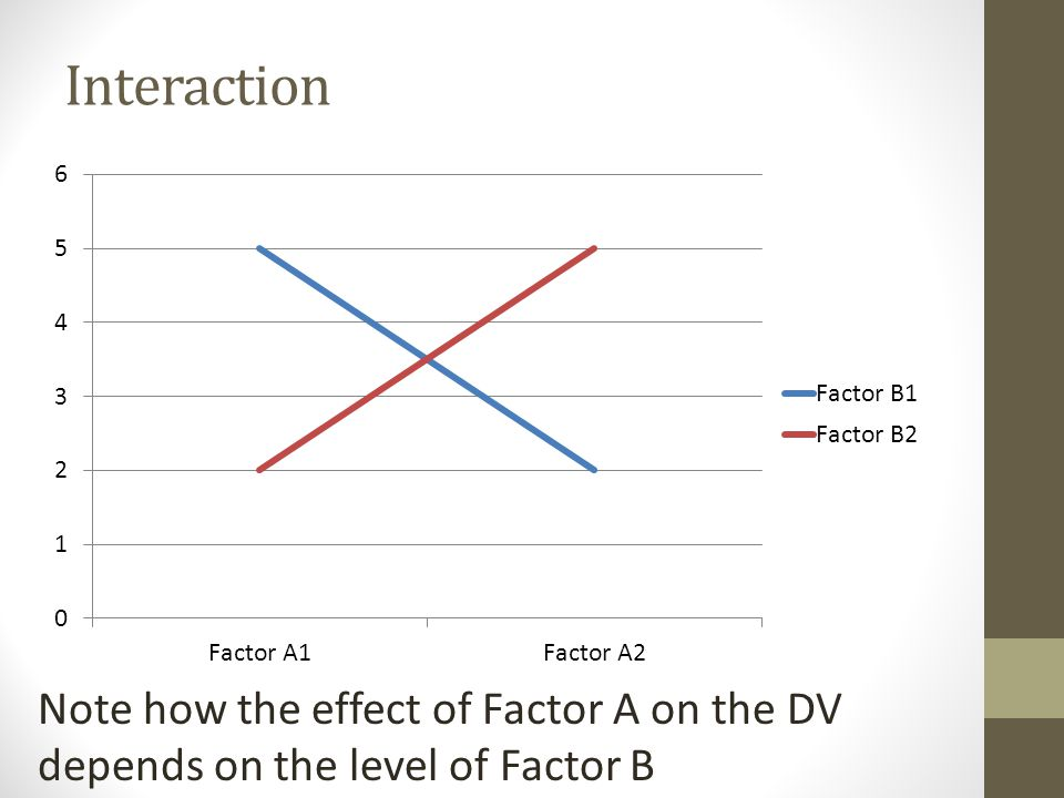 Factorial Designs Establish whether variables have a main effect IV has significant effect on DV (i.e., there is an overall mean difference) Establish