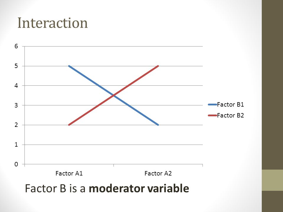 Interaction Factor B is a moderator variable