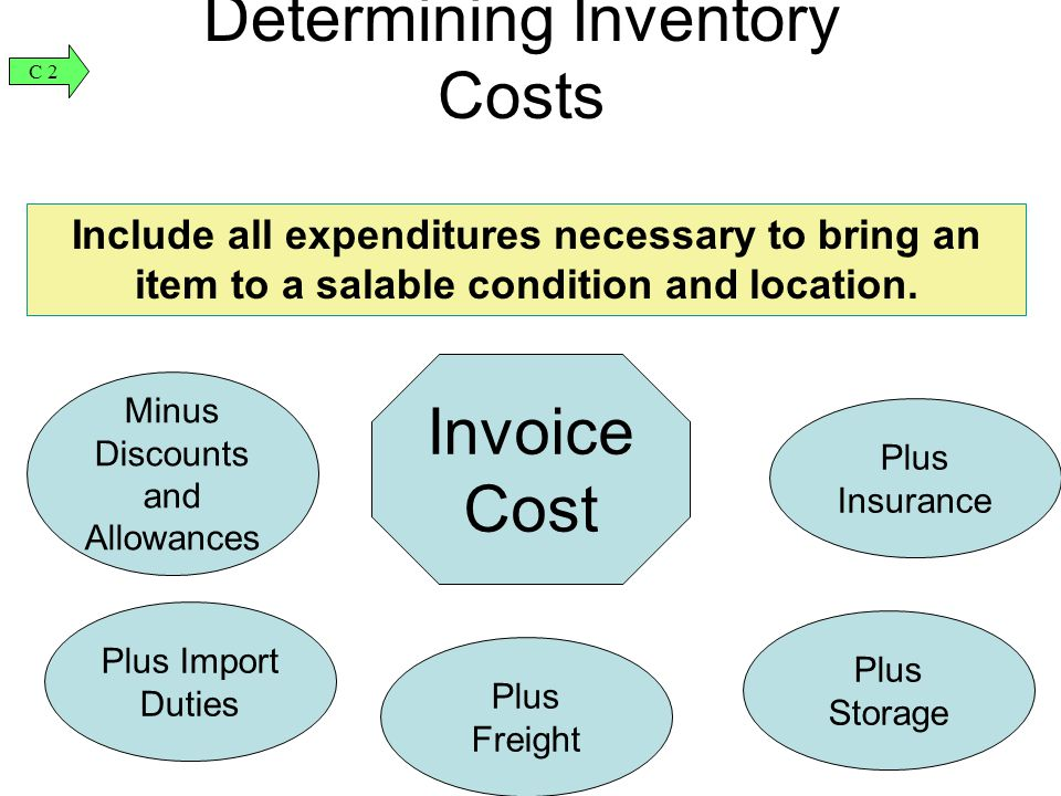 Determining Inventory Costs Invoice Cost Include all expenditures necessary to bring an item to a salable condition and location. Minus Discounts and