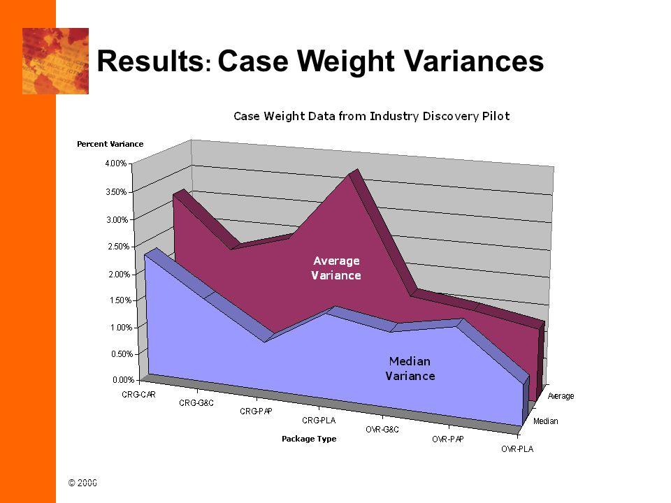 © 2006 Results : Case Weight Variances