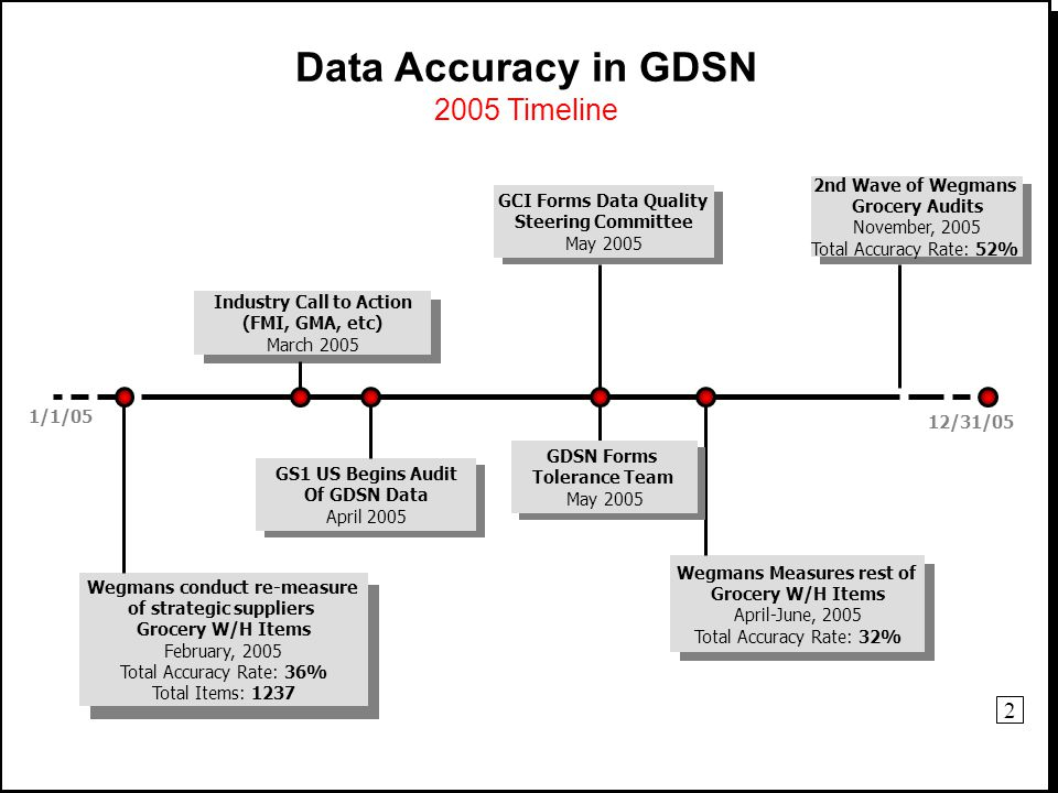 © 2006 Industry Call to Action (FMI, GMA, etc) March 2005 Data Accuracy in GDSN 2005 Timeline GS1 US Begins Audit Of GDSN Data April 2005 2nd Wave of Wegmans Grocery Audits November, 2005 Total Accuracy Rate: 52% 1/1/05 12/31/05 Wegmans conduct re-measure of strategic suppliers Grocery W/H Items February, 2005 Total Accuracy Rate: 36% Total Items: 1237 Wegmans Measures rest of Grocery W/H Items April-June, 2005 Total Accuracy Rate: 32% GDSN Forms Tolerance Team May 2005 GCI Forms Data Quality Steering Committee May 2005 2