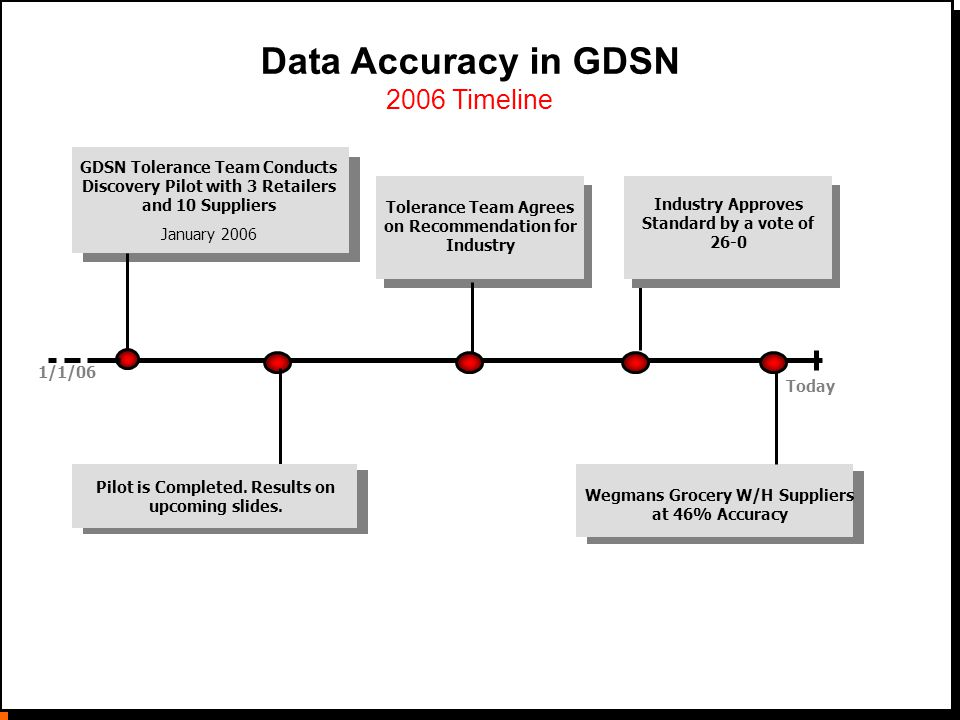 © 2006 Data Accuracy in GDSN 2006 Timeline 1/1/06 GDSN Tolerance Team Conducts Discovery Pilot with 3 Retailers and 10 Suppliers January 2006 Today Tolerance Team Agrees on Recommendation for Industry Wegmans Grocery W/H Suppliers at 46% Accuracy Pilot is Completed.