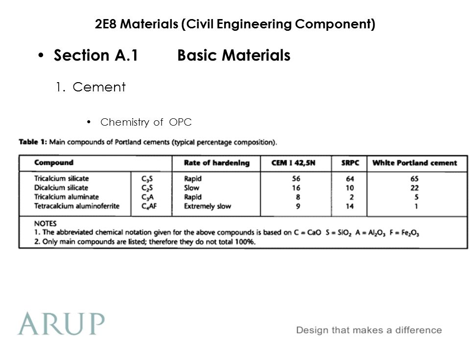 2E8 Materials (Civil Engineering Component) Section A.1Basic Materials 1.Cement Manufacture