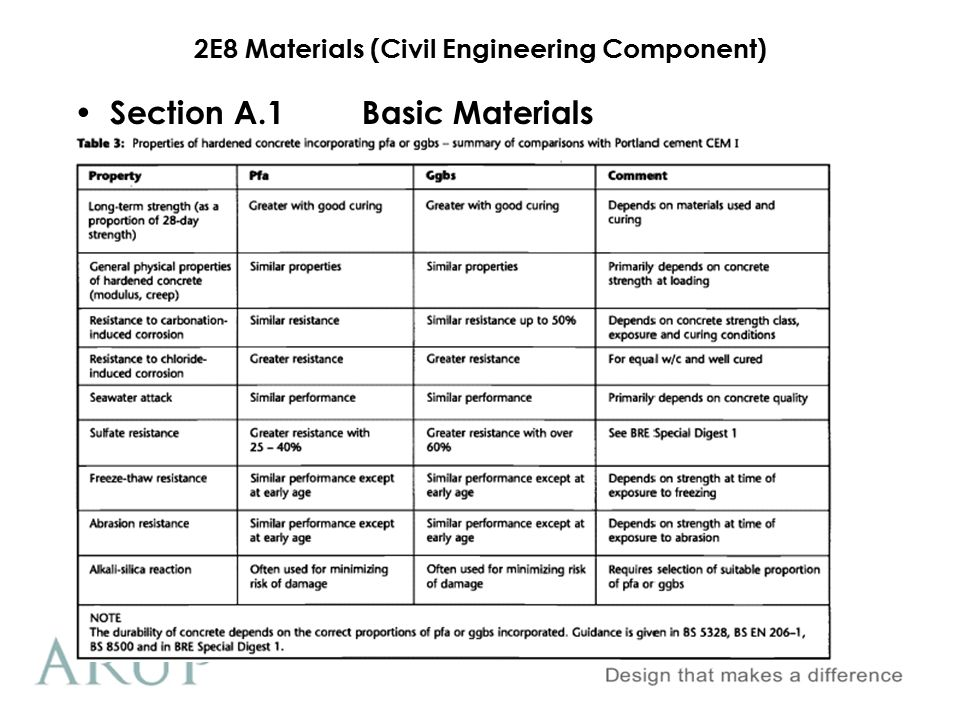 2E8 Materials (Civil Engineering Component) Section A.1Basic Materials Delivery & Storage Usually packaged in 25kg bags or transported in bulk tankers Retail price €5 1.Cement Warehouse set