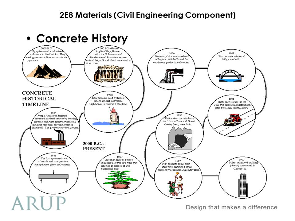 2E8 Materials (Civil Engineering Component) Aquaducts Concrete History