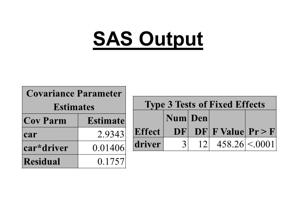 SAS Output Covariance Parameter Estimates Cov ParmEstimate car2.9343 car*driver0.01406 Residual0.1757 Type 3 Tests of Fixed Effects Effect Num DF Den DFF ValuePr > F driver312458.26<.0001