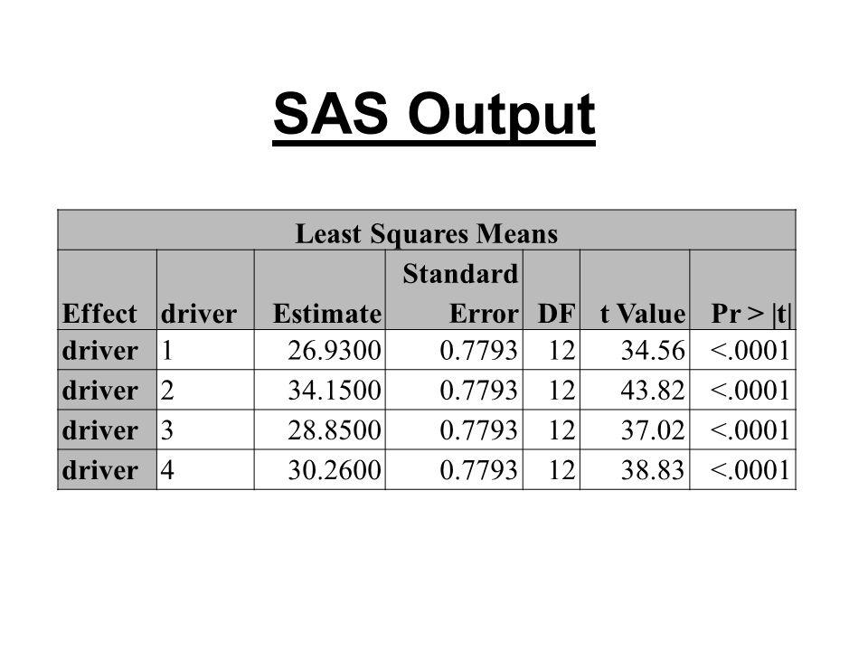 SAS Output Least Squares Means EffectdriverEstimate Standard ErrorDFt ValuePr > |t| driver126.93000.77931234.56<.0001 driver234.15000.77931243.82<.0001 driver328.85000.77931237.02<.0001 driver430.26000.77931238.83<.0001