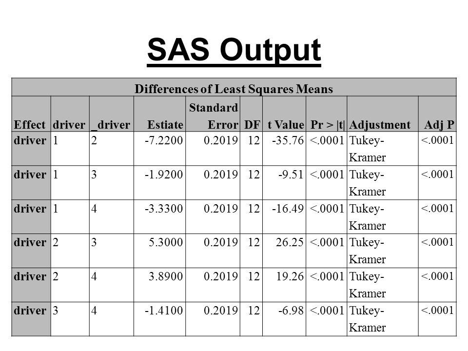 SAS Output Differences of Least Squares Means Effectdriver_driverEstiate Standard ErrorDFt ValuePr > |t|AdjustmentAdj P driver12-7.22000.201912-35.76<.0001 Tukey- Kramer <.0001 driver13-1.92000.201912-9.51<.0001 Tukey- Kramer <.0001 driver14-3.33000.201912-16.49<.0001 Tukey- Kramer <.0001 driver235.30000.20191226.25<.0001 Tukey- Kramer <.0001 driver243.89000.20191219.26<.0001 Tukey- Kramer <.0001 driver34-1.41000.201912-6.98<.0001Tukey- Kramer <.0001