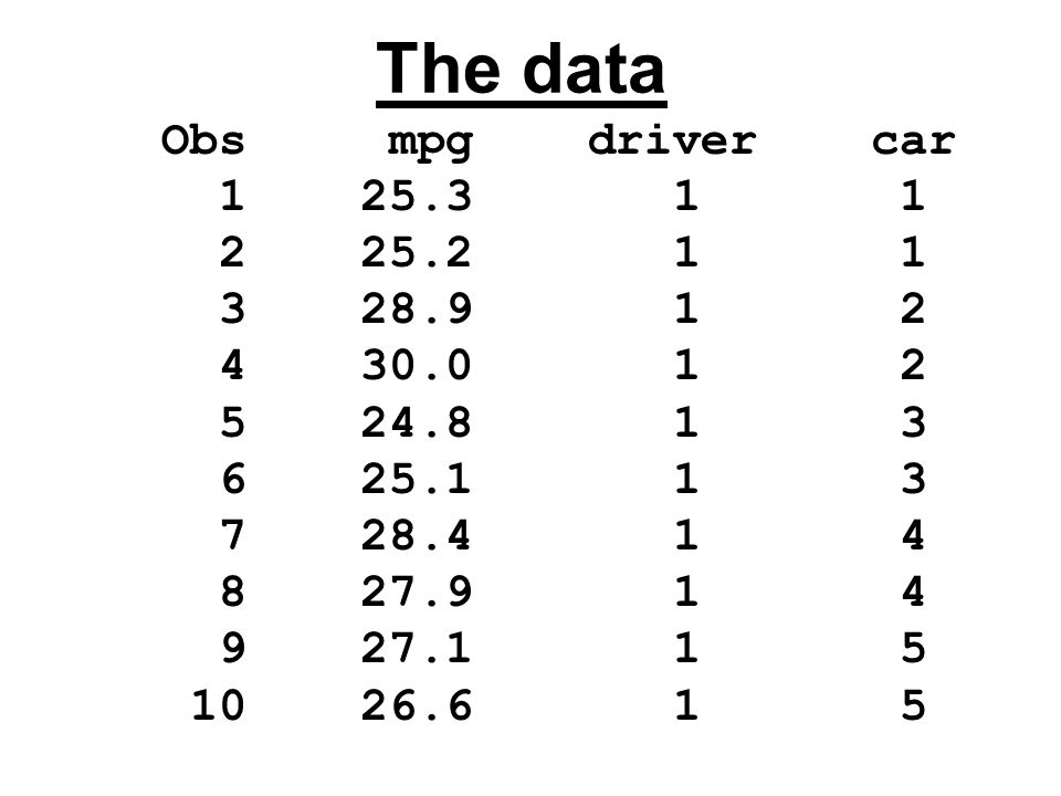 The data Obs mpg driver car 1 25.3 1 1 2 25.2 1 1 3 28.9 1 2 4 30.0 1 2 5 24.8 1 3 6 25.1 1 3 7 28.4 1 4 8 27.9 1 4 9 27.1 1 5 10 26.6 1 5