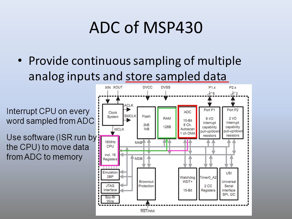 ADC of MSP430 Provide continuous sampling of multiple analog inputs and store sampled data Interrupt CPU when block transfer is completed Use hardware (Data Transfer Controller, DTC) to move data from ADC to memory