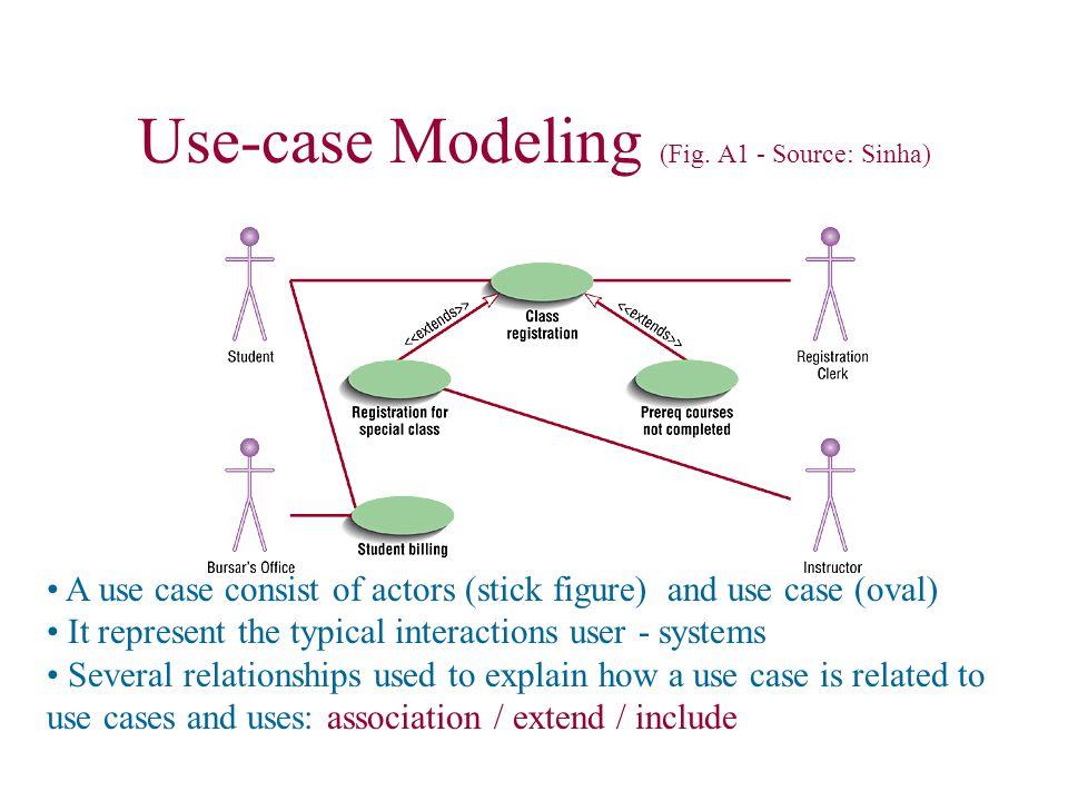 Use-case Modeling (Fig.