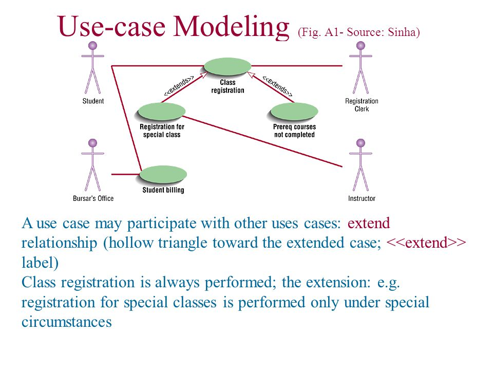 Use-case Modeling (Fig.