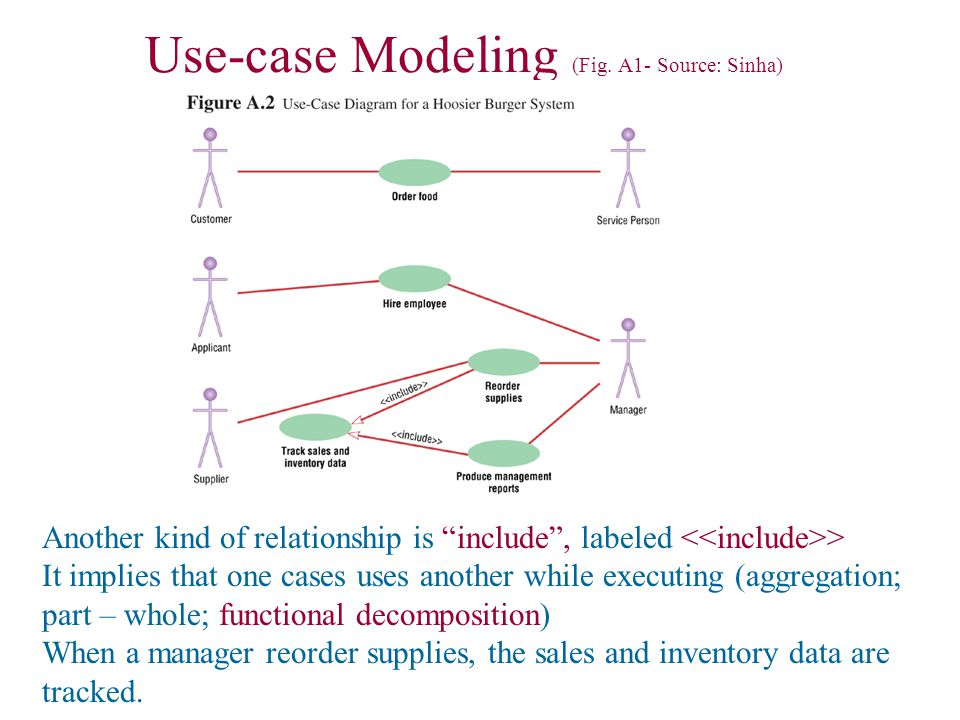 Use case exercise: Valacich app.A (author of the chapter: Sinha) Exercise 2.