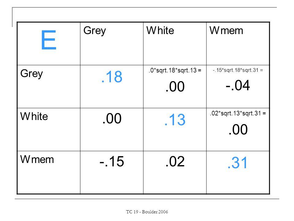 TC 19 - Boulder 2006 E GreyWhiteWmem Grey.18.0*sqrt.18*sqrt.13 =.00 -.15*sqrt.18*sqrt.31 = -.04 White.00.13.02*sqrt.13*sqrt.31 =.00 Wmem -.15.02.31