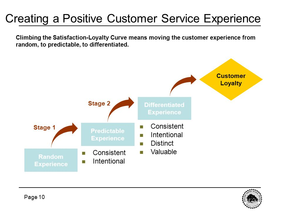 Page 10 Creating a Positive Customer Service Experience Climbing the Satisfaction-Loyalty Curve means moving the customer experience from random, to predictable, to differentiated.
