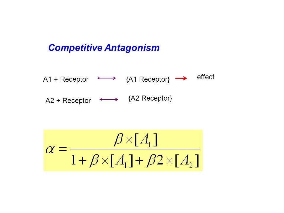 Competitive Antagonism A1 + Receptor{A1 Receptor} effect A2 + Receptor {A2 Receptor}