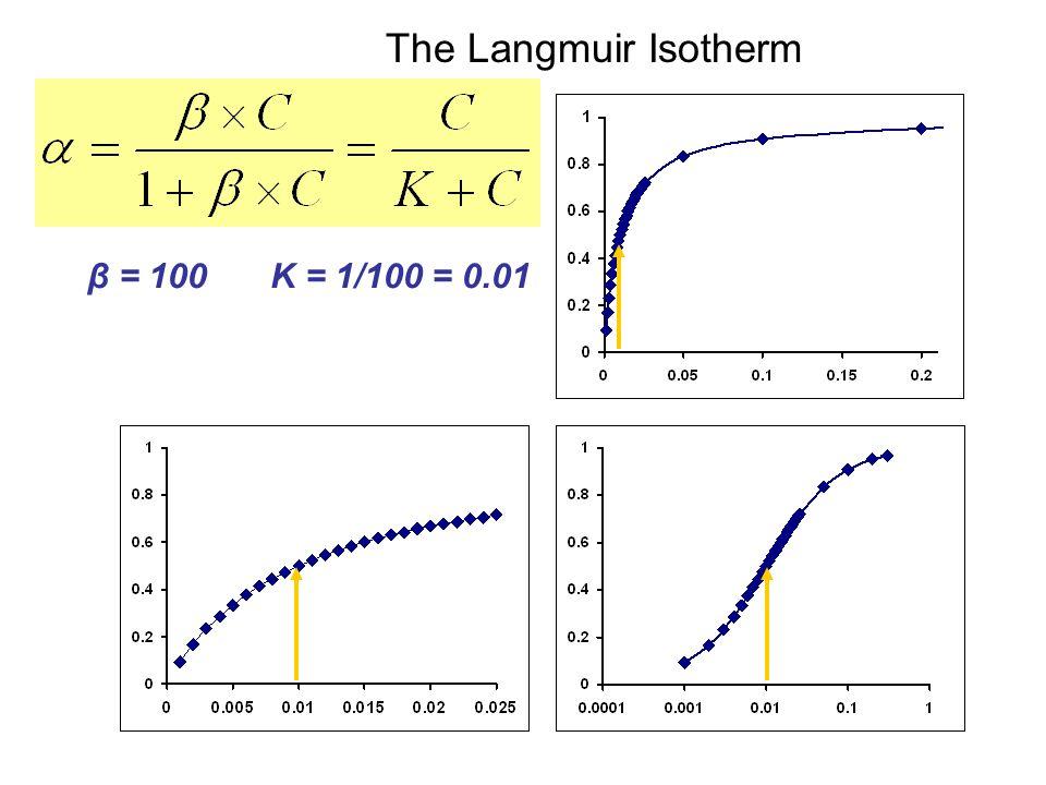 β = 100K = 1/100 = 0.01 The Langmuir Isotherm