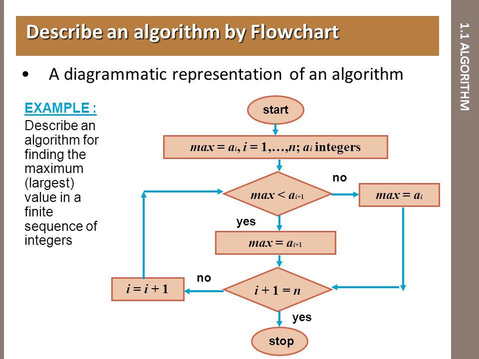 1.1 ALGORITHM A diagrammatic representation of an algorithm Describe an algorithm by Flowchart Describe an algorithm by Flowchart EXAMPLE : Describe a