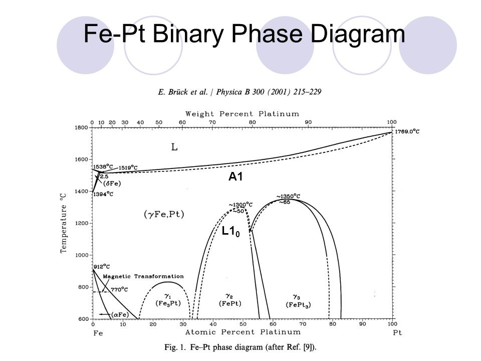 Fe-Pt Binary Phase Diagram A1 L1 0