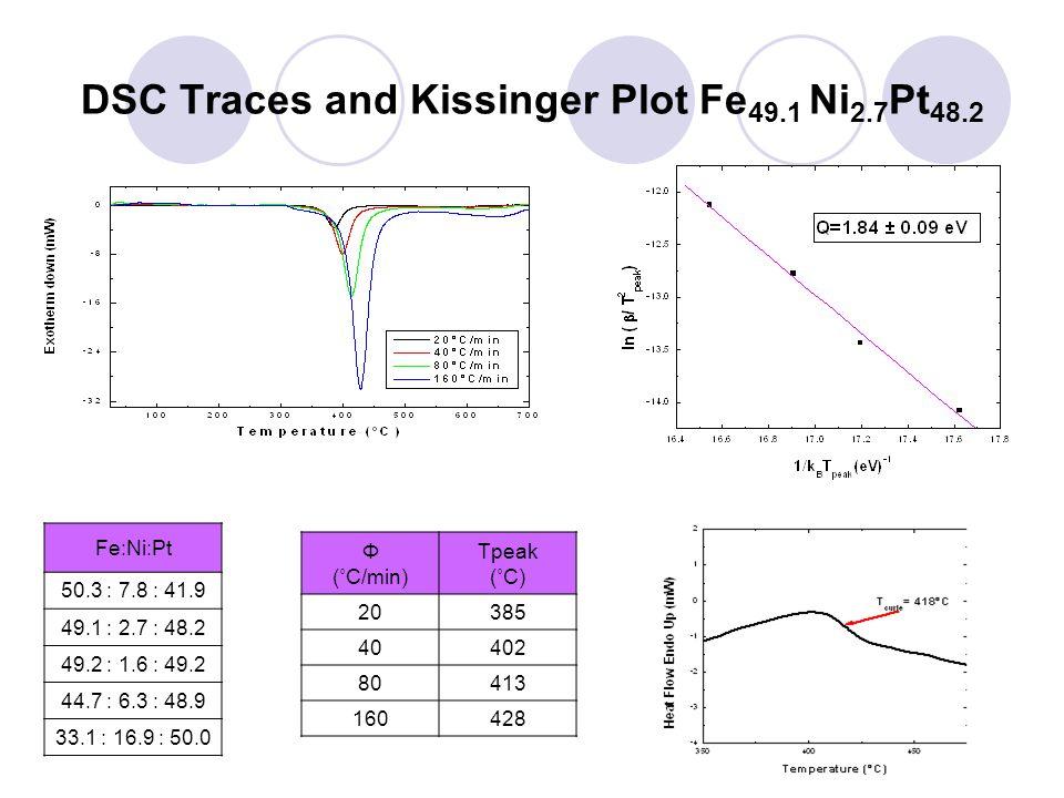 DSC Traces and Kissinger Plot Fe 49.1 Ni 2.7 Pt 48.2 Φ (˚C/min) Tpeak (˚C) 20385 40402 80413 160428 Fe:Ni:Pt 50.3 : 7.8 : 41.9 49.1 : 2.7 : 48.2 49.2 : 1.6 : 49.2 44.7 : 6.3 : 48.9 33.1 : 16.9 : 50.0