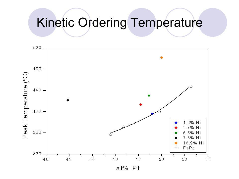 Kinetic Ordering Temperature