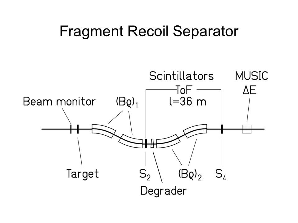 Fragment Recoil Separator
