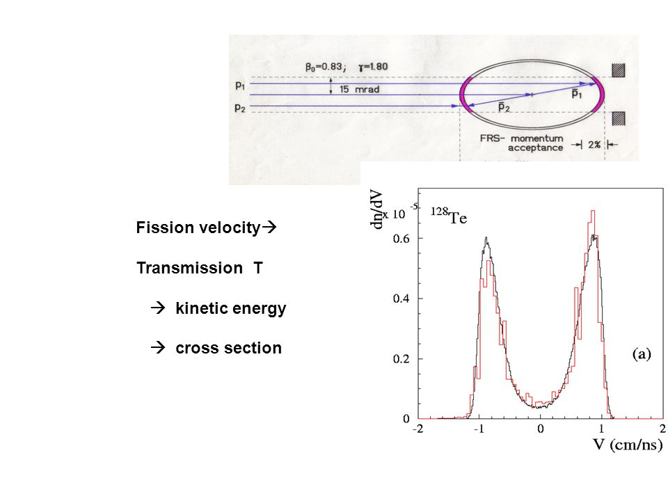 Fission velocity  Transmission T  kinetic energy  cross section