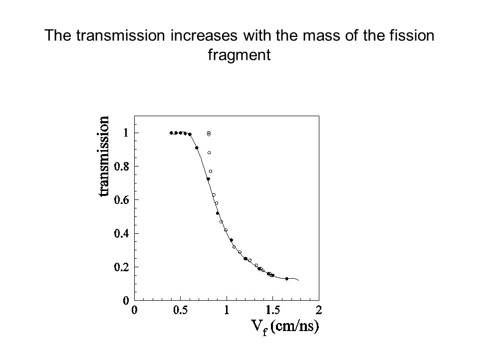 The transmission increases with the mass of the fission fragment