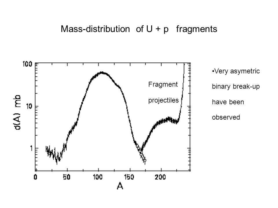 Mass-distribution of U + p fragments Fragment projectiles Very asymetric binary break-up have been observed