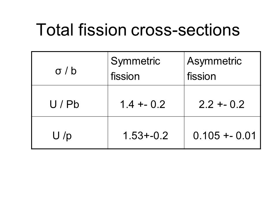 Total fission cross-sections σ / b Symmetric fission Asymmetric fission U / Pb 1.4 +- 0.2 2.2 +- 0.2 U /p 1.53+-0.2 0.105 +- 0.01