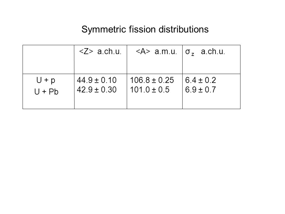 Symmetric fission distributions 6.4 ± 0.2 6.9 ± 0.7 106.8 ± 0.25 101.0 ± 0.5 44.9 ± 0.10 42.9 ± 0.30 U + p U + Pb σ z a.ch.u.