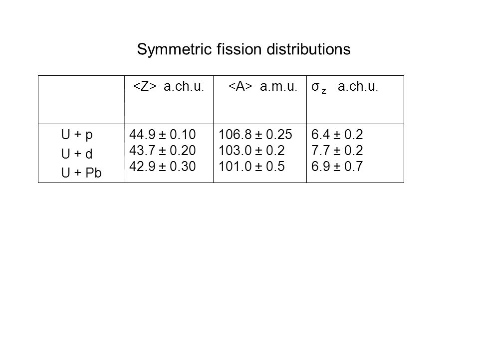 Symmetric fission distributions 6.4 ± 0.2 7.7 ± 0.2 6.9 ± 0.7 106.8 ± 0.25 103.0 ± 0.2 101.0 ± 0.5 44.9 ± 0.10 43.7 ± 0.20 42.9 ± 0.30 U + p U + d U + Pb σ z a.ch.u.