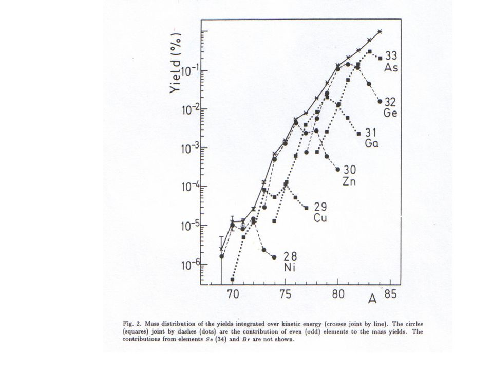 In this experiment production yields by fission were measured for light nuclides down to 10 -6.