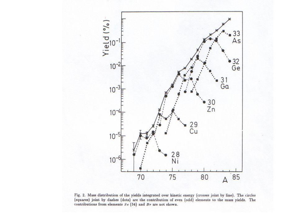 One magnetic setting of U on 1.25 g/cm2 Pb target