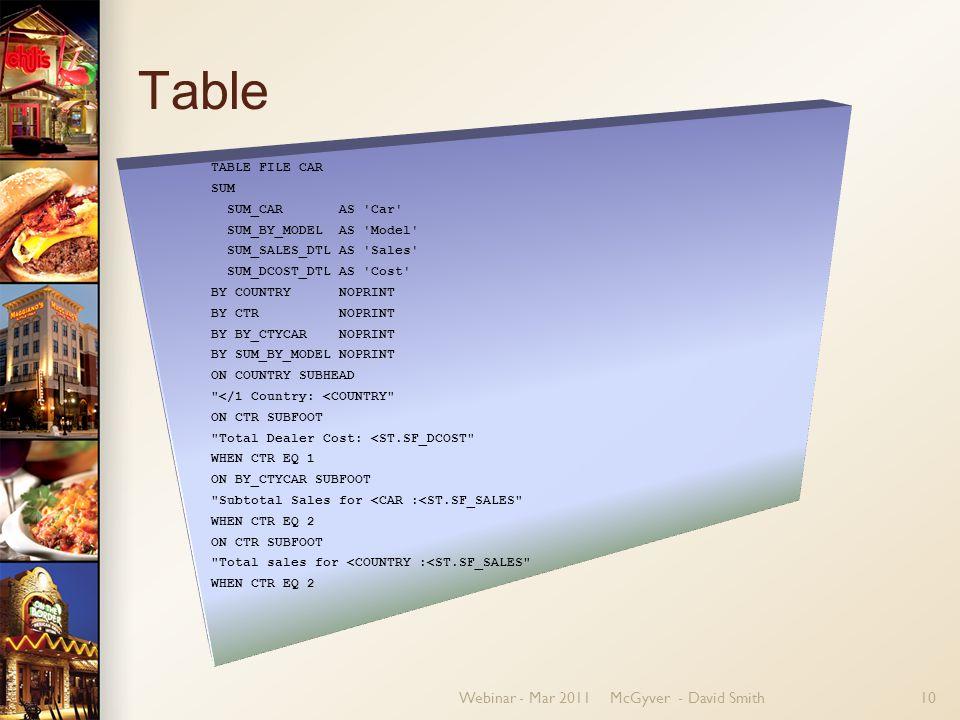 Webinar - Mar 2011McGyver - David Smith10 Table TABLE FILE CAR SUM SUM_CAR AS 'Car' SUM_BY_MODEL AS 'Model' SUM_SALES_DTL AS 'Sales' SUM_DCOST_DTL AS
