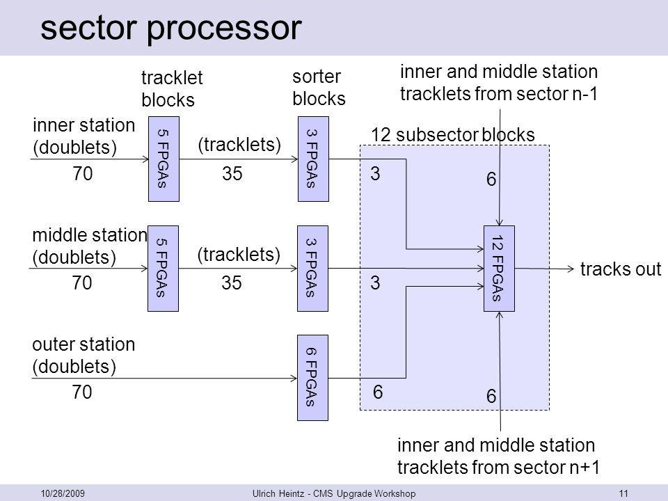 sector processor 10/28/2009Ulrich Heintz - CMS Upgrade Workshop11 5 FPGAs inner station (doublets) 70 5 FPGAs middle station (doublets) 70 6 FPGAs out