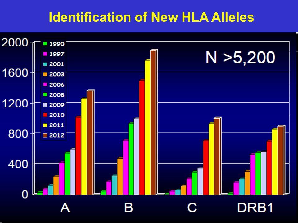 Identification of New HLA Alleles