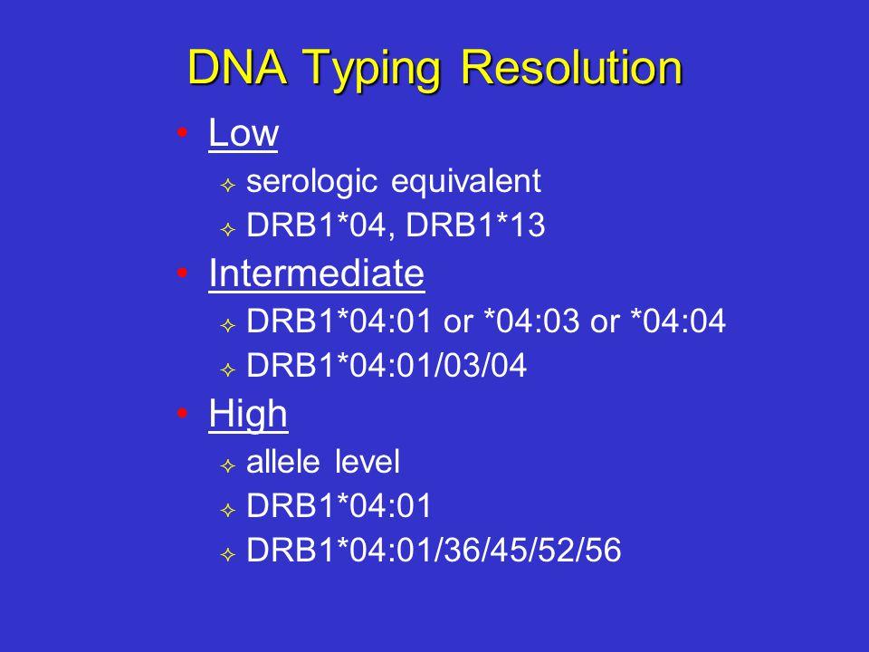 DNA Typing Resolution Low  serologic equivalent  DRB1*04, DRB1*13 Intermediate  DRB1*04:01 or *04:03 or *04:04  DRB1*04:01/03/04 High  allele level  DRB1*04:01  DRB1*04:01/36/45/52/56