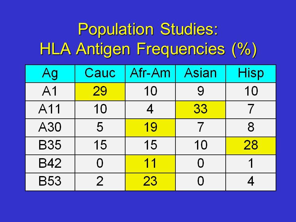 Population Studies: HLA Antigen Frequencies (%)