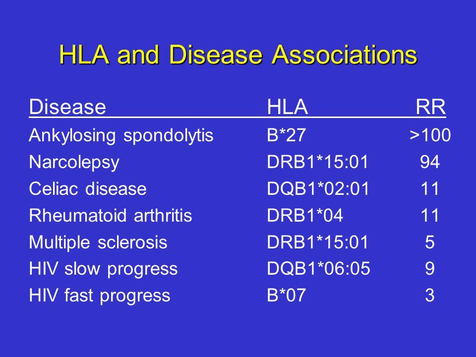 HLA and Disease Associations Disease HLA RR Ankylosing spondolytis B*27>100 NarcolepsyDRB1*15:01 94 Celiac diseaseDQB1*02:01 11 Rheumatoid arthritisDRB1*04 11 Multiple sclerosisDRB1*15:01 5 HIV slow progressDQB1*06:05 9 HIV fast progressB*07 3