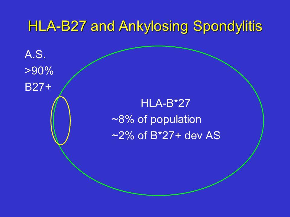 HLA-B27 and Ankylosing Spondylitis A.S. >90% B27+ HLA-B*27 ~8% of population ~2% of B*27+ dev AS