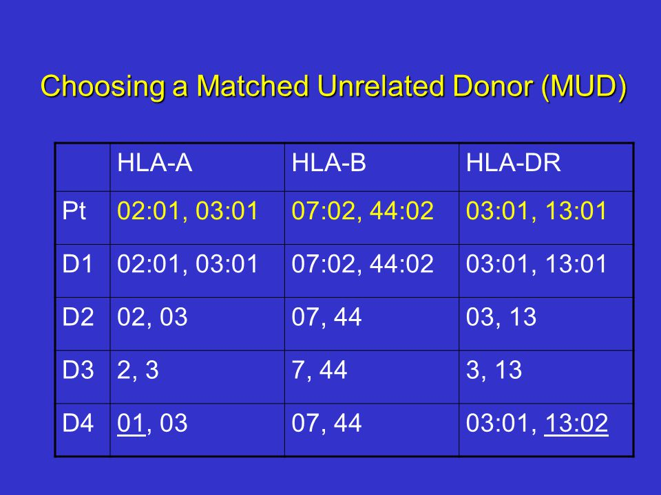 Choosing a Matched Unrelated Donor (MUD) HLA-AHLA-BHLA-DR Pt02:01, 03:0107:02, 44:0203:01, 13:01 D102:01, 03:0107:02, 44:0203:01, 13:01 D202, 0307, 4403, 13 D32, 37, 443, 13 D401, 0307, 4403:01, 13:02