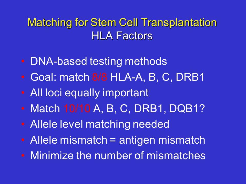 Matching for Stem Cell Transplantation HLA Factors DNA-based testing methods Goal: match 8/8 HLA-A, B, C, DRB1 All loci equally important Match 10/10 A, B, C, DRB1, DQB1.